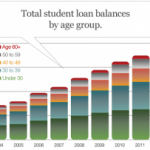 Real-life Financial Stories: Student Loan Debt