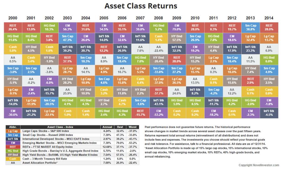asset class returns