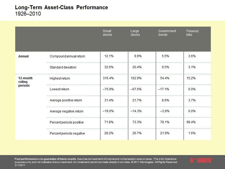 Long Term Asset Class Performance